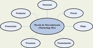 7P_Mezcla_Mercadotecnia. Wikipedia