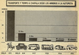 Grafica de transportes a Chapala.